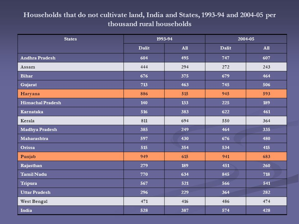 Households that do not cultivate land, India and States, and per thousand rural households States DalitAllDalitAll Andhra Pradesh Assam Bihar Gujarat Haryana Himachal Pradesh Karnataka Kerala Madhya Pradesh Maharashtra Orissa Punjab Rajasthan Tamil Nadu Tripura Uttar Pradesh West Bengal India