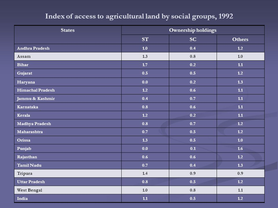 Index of access to agricultural land by social groups, 1992 StatesOwnership holdings STSCOthers Andhra Pradesh1.00.41.2 Assam1.30.81.0 Bihar1.70.21.1 Gujarat0.5 1.2 Haryana0.00.21.3 Himachal Pradesh1.20.61.1 Jammu & Kashmir0.40.71.1 Karnataka0.80.61.1 Kerala1.20.21.1 Madhya Pradesh0.80.71.2 Maharashtra0.70.51.2 Orissa1.30.51.0 Punjab0.00.11.6 Rajasthan0.6 1.2 Tamil Nadu0.70.41.3 Tripura1.40.9 Uttar Pradesh0.80.51.2 West Bengal1.00.81.1 India1.10.51.2