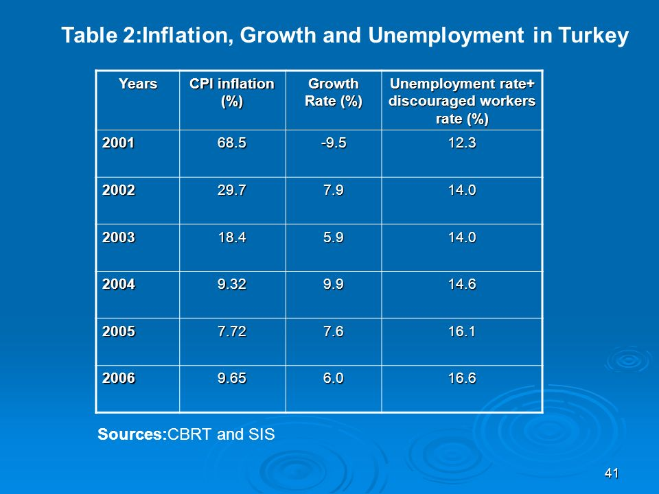 41 Years CPI inflation (%) Growth Rate (%) Unemployment rate+ discouraged workers rate (%) 200168.5-9.512.3 200229.77.914.0 200318.45.914.0 20049.329.914.6 20057.727.616.1 20069.656.016.6 Sources:CBRT and SIS Table 2:Inflation, Growth and Unemployment in Turkey
