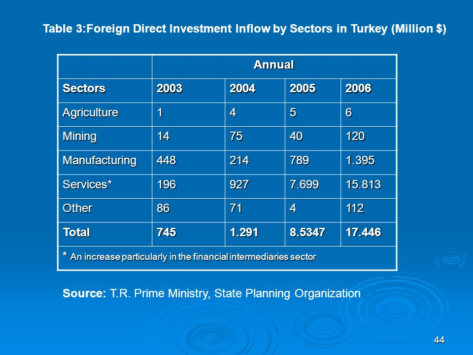 44 Annual Sectors2003200420052006 Agriculture1456 Mining147540120 Manufacturing4482147891.395 Services*1969277.69915.813 Other86714112 Total7451.2918.534717.446 * An increase particularly in the financial intermediaries sector Table 3:Foreign Direct Investment Inflow by Sectors in Turkey (Million $) Source: T.R.