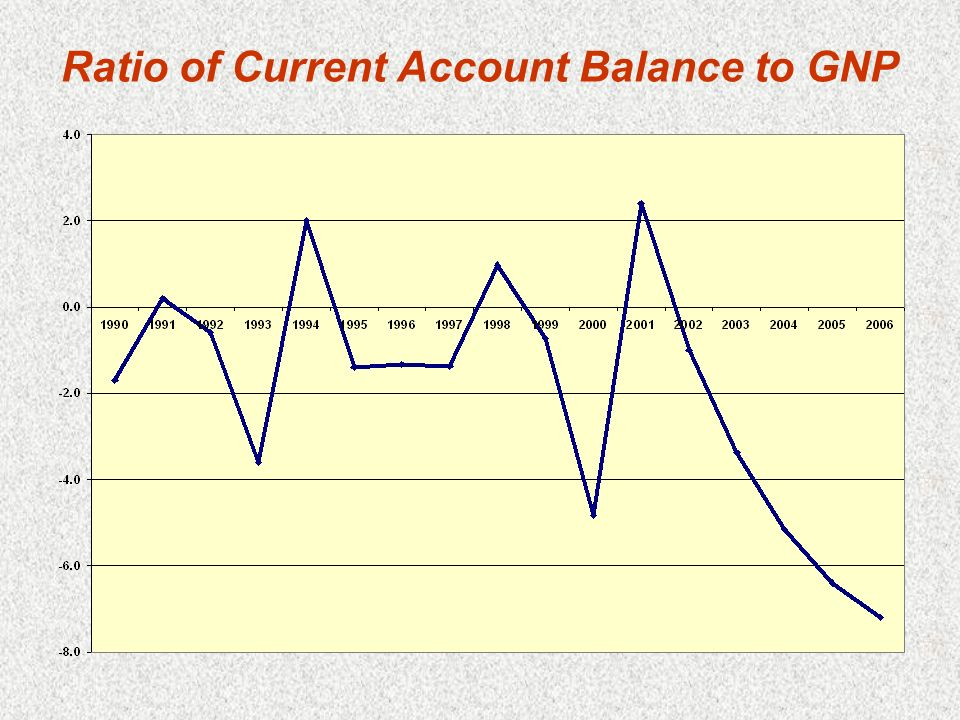 Ratio of Current Account Balance to GNP