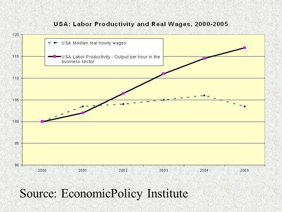 Source: EconomicPolicy Institute