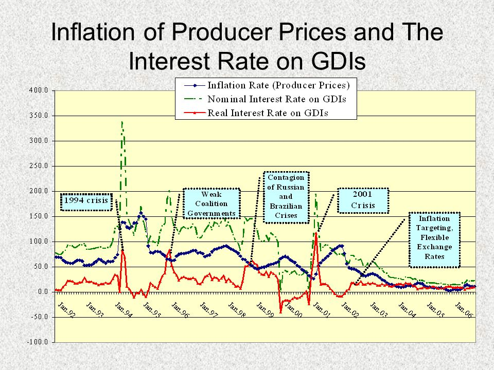 Inflation of Producer Prices and The Interest Rate on GDIs