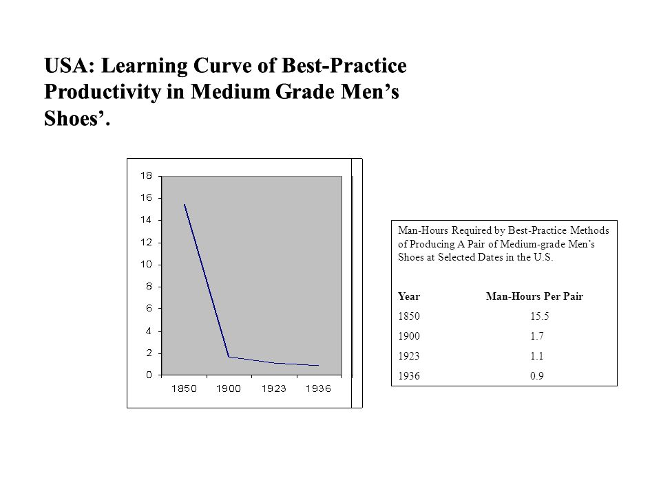 USA: Learning Curve of Best-Practice Productivity in Medium Grade Mens Shoes Man-Hours Required by Best-Practice Methods of Producing A Pair of Medium-grade Mens Shoes at Selected Dates in the U.S.