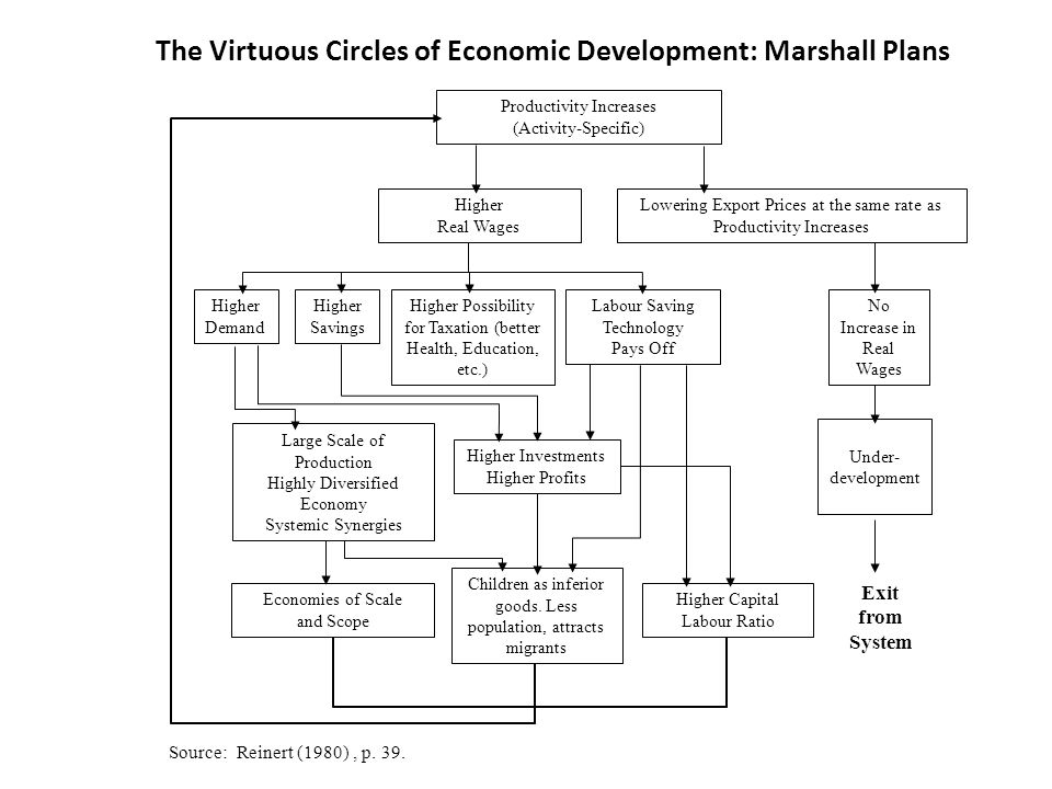 The Vicious Circles of Poverty: Morgenthau Plans Engaged in Production of Technologically Mature Products and Products Subject to Diminishing returns Little Productivity Increase Perfect International Competition Reversible Wages Productivity Increases Taken Out As Lowered Prices No Increase in Real Wages Investment in Labor Saving Technology Unprofitable Demand Low Savings Low Low Possibility for Taxation - (Poor Health, Education, etc.) Balance of Payment Problems Break-down of the Capacity to Import Low Capital, Labor Ratio Many children as an asset.