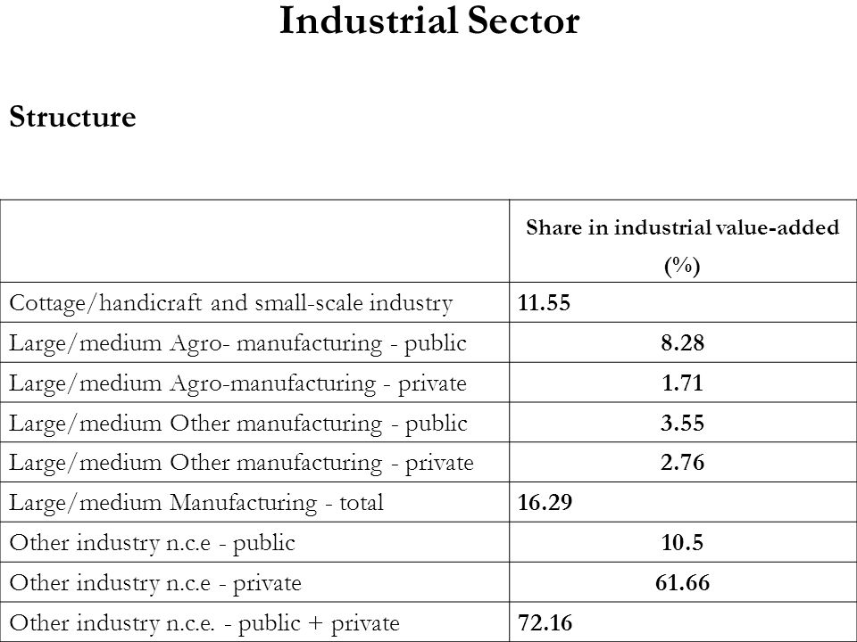 Industrial Sector Structure Share in industrial value-added (%) Cottage/handicraft and small-scale industry11.55 Large/medium Agro- manufacturing - public8.28 Large/medium Agro-manufacturing - private1.71 Large/medium Other manufacturing - public3.55 Large/medium Other manufacturing - private2.76 Large/medium Manufacturing - total16.29 Other industry n.c.e - public10.5 Other industry n.c.e - private61.66 Other industry n.c.e.