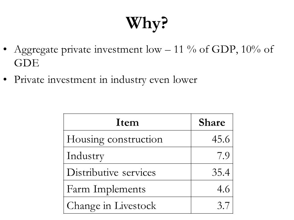 Why? Aggregate private investment low – 11 % of GDP, 10% of GDE Private investment in industry even lower ItemShare Housing construction45.6 Industry7