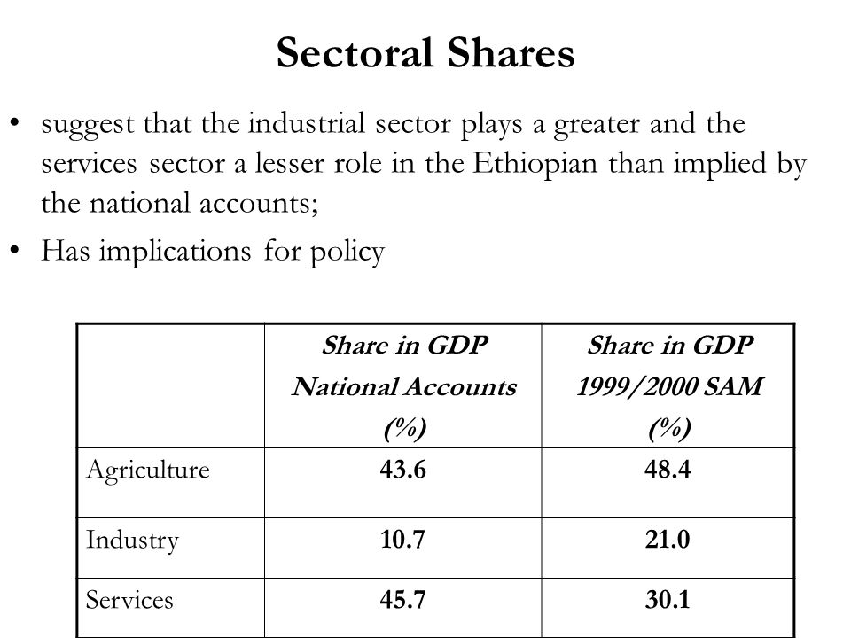 Sectoral Shares suggest that the industrial sector plays a greater and the services sector a lesser role in the Ethiopian than implied by the national