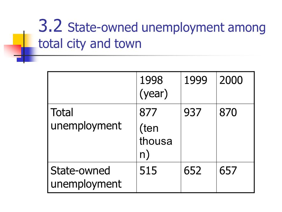 3.2 State-owned unemployment among total city and town 1998 (year) 19992000 Total unemployment 877 ( ten thousa n ) 937870 State-owned unemployment 51