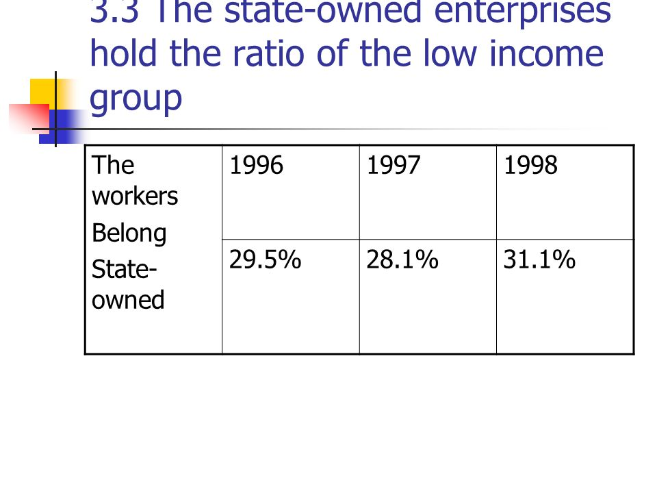 3.3 The state-owned enterprises hold the ratio of the low income group The workers Belong State- owned 199619971998 29.5%28.1%31.1%