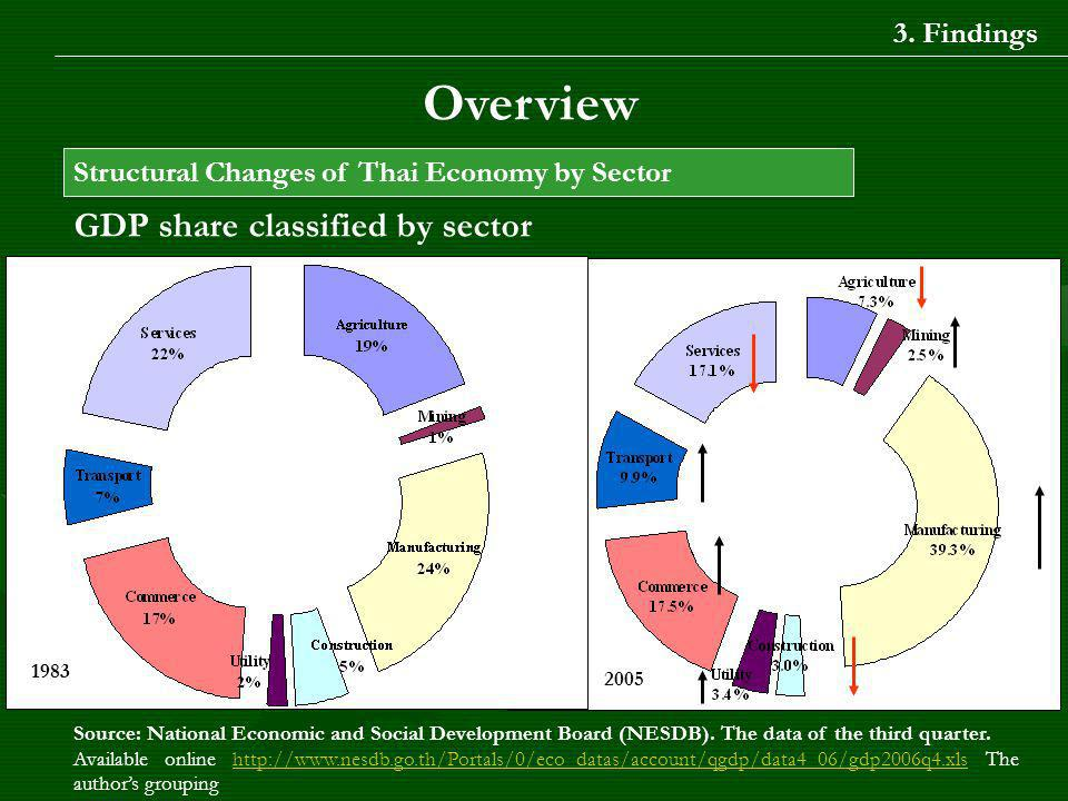 GDP share classified by sector Source: National Economic and Social Development Board (NESDB).