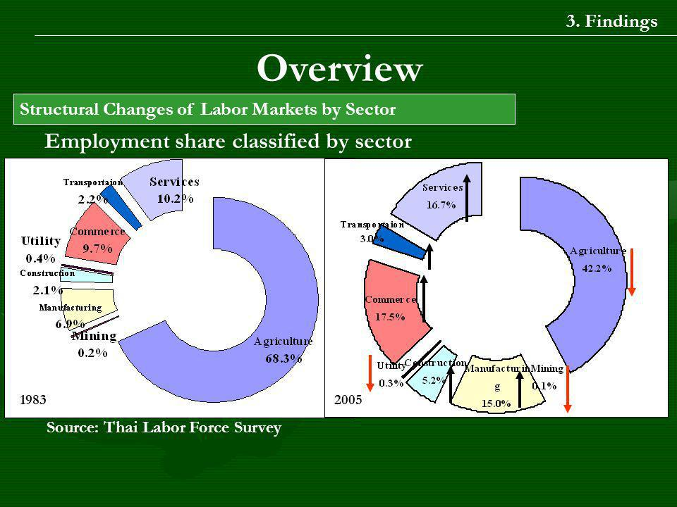 Employment share classified by sector Source: Thai Labor Force Survey 1983 Overview 2005 Structural Changes of Labor Markets by Sector 3.
