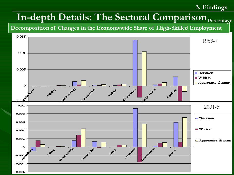 In-depth Details: The Sectoral Comparison Decomposition of Changes in the Economywide Share of High-Skilled Employment Percentage 1983-7 2001-5 3.
