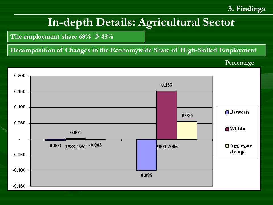 In-depth Details: Agricultural Sector The employment share 68% 43% Decomposition of Changes in the Economywide Share of High-Skilled Employment Percentage 3.