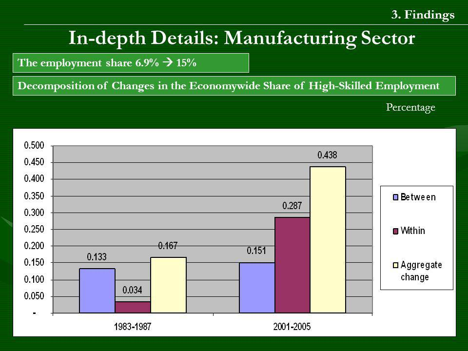 In-depth Details: Manufacturing Sector The employment share 6.9% 15% Decomposition of Changes in the Economywide Share of High-Skilled Employment Percentage 3.