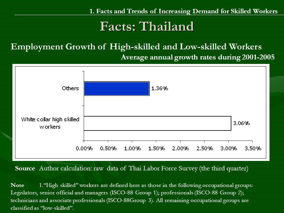 Facts: Thailand Source Author calculation: raw data of Thai Labor Force Survey (the third quarter) Employment Growth of High-skilled and Low-skilled Workers Average annual growth rates during 2001-2005 Note 1.High skilled workers are defined here as those in the following occupational groups: Legislators, senior official and managers (ISCO-88 Group 1); professionals (ISCO-88 Group 2); technicians and associate professionals (ISCO-88Group 3).
