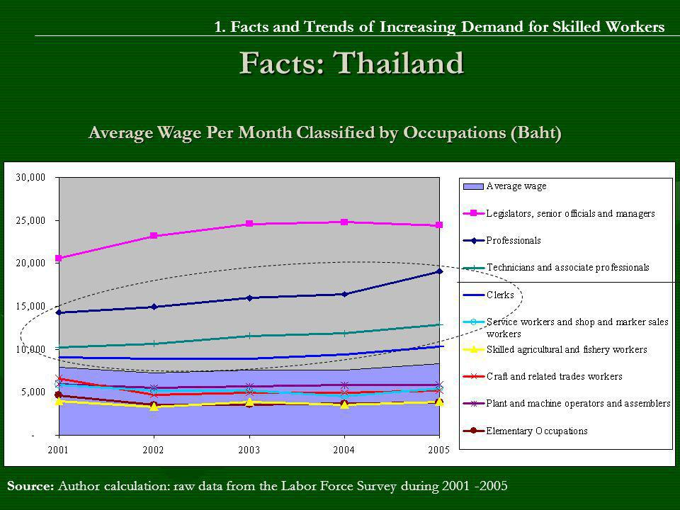 Source: Author calculation: raw data from the Labor Force Survey during 2001 -2005 Average Wage Per Month Classified by Occupations (Baht) Facts: Thailand 1.