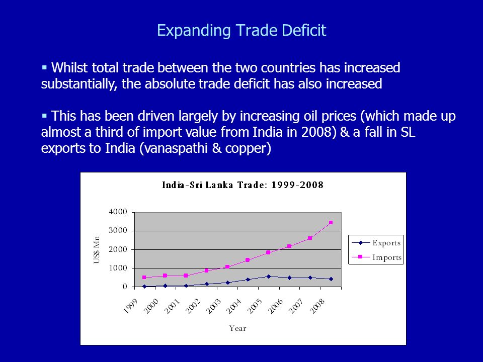 Expanding Trade Deficit Whilst total trade between the two countries has increased substantially, the absolute trade deficit has also increased This h