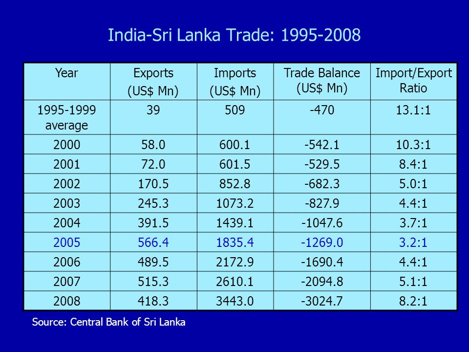India-Sri Lanka Trade: 1995-2008 YearExports (US$ Mn) Imports (US$ Mn) Trade Balance (US$ Mn) Import/Export Ratio 1995-1999 average 39509-47013.1:1 200058.0600.1-542.110.3:1 200172.0601.5-529.58.4:1 2002170.5852.8-682.35.0:1 2003245.31073.2-827.94.4:1 2004391.51439.1-1047.63.7:1 2005566.41835.4-1269.03.2:1 2006489.52172.9-1690.44.4:1 2007515.32610.1-2094.85.1:1 2008418.33443.0-3024.78.2:1 Source: Central Bank of Sri Lanka