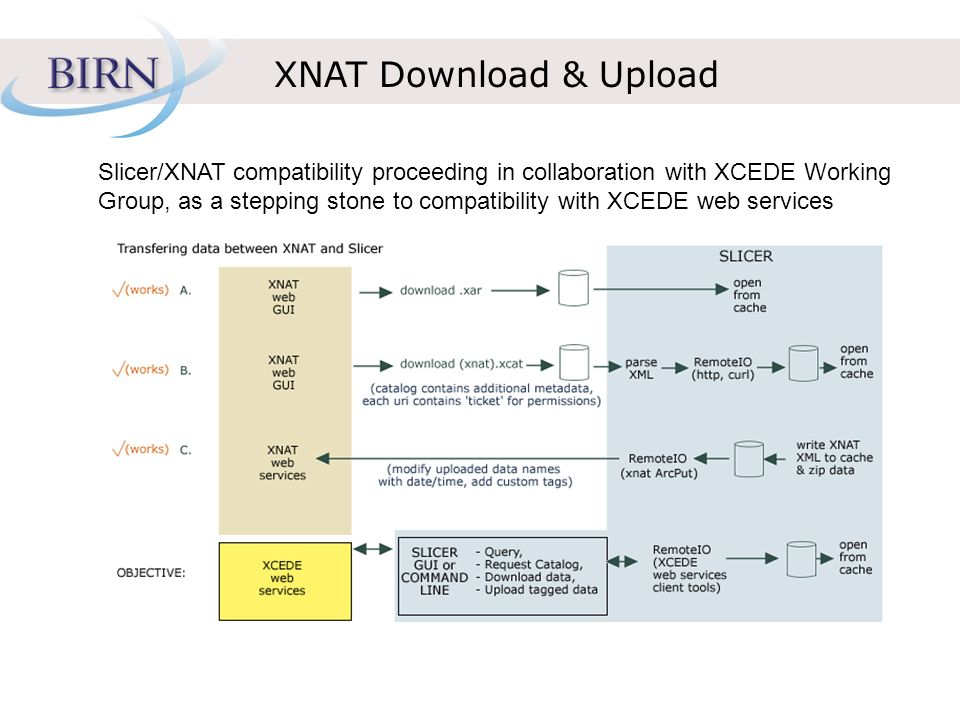 XNAT Download & Upload Slicer/XNAT compatibility proceeding in collaboration with XCEDE Working Group, as a stepping stone to compatibility with XCEDE
