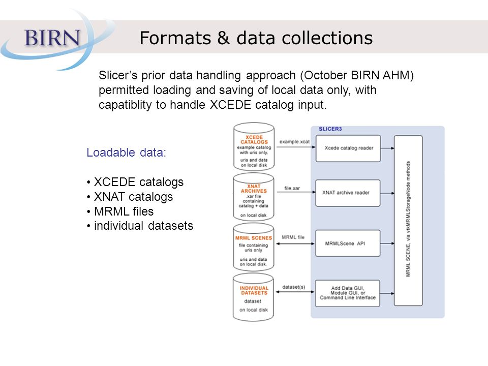 Formats & data collections Slicers prior data handling approach (October BIRN AHM) permitted loading and saving of local data only, with capatiblity t