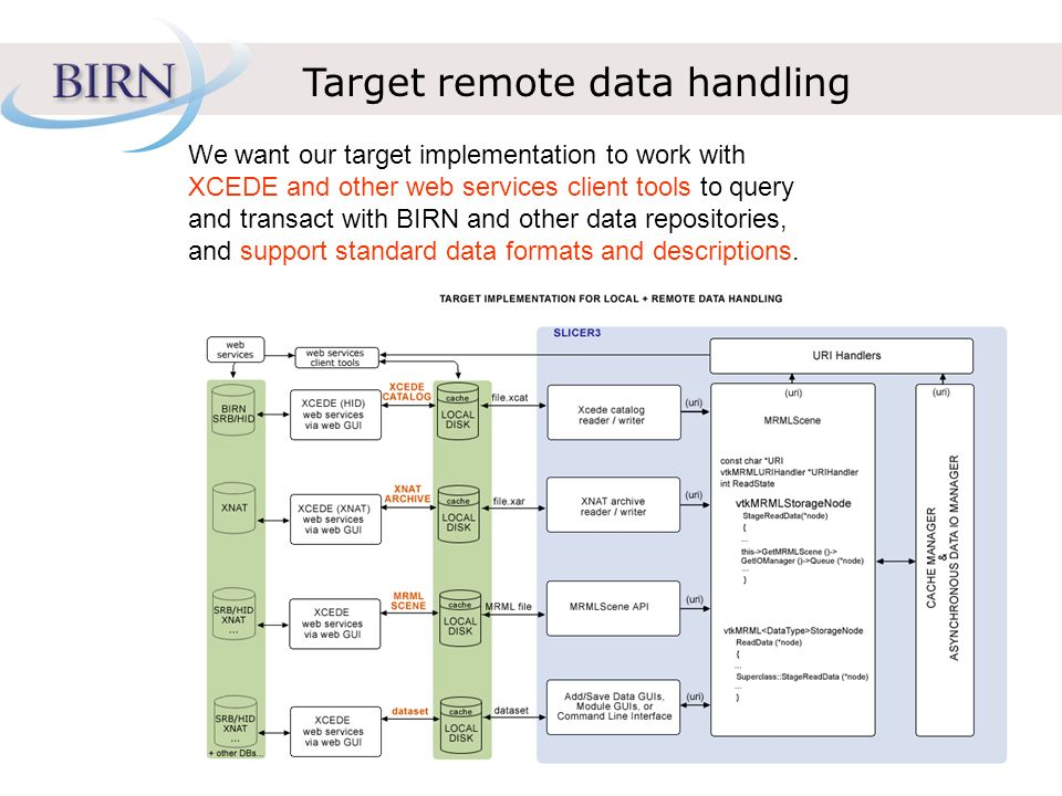 Target remote data handling We want our target implementation to work with XCEDE and other web services client tools to query and transact with BIRN a