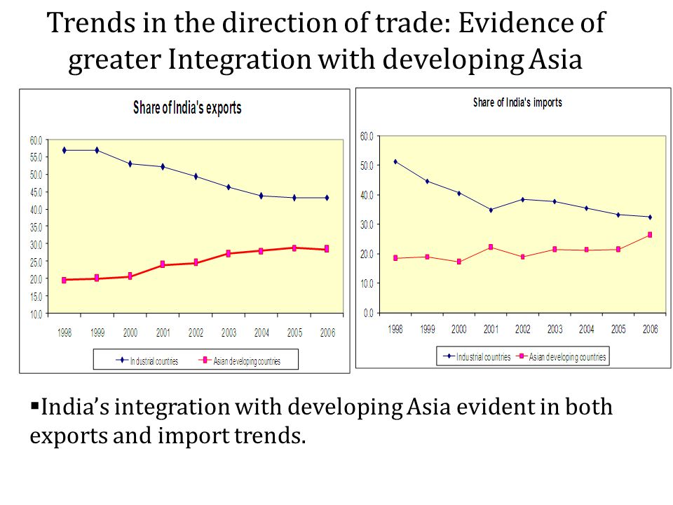 Trends in the direction of trade: Evidence of greater Integration with developing Asia Indias integration with developing Asia evident in both exports and import trends.