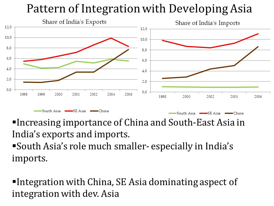 Pattern of Integration with Developing Asia Increasing importance of China and South-East Asia in Indias exports and imports.