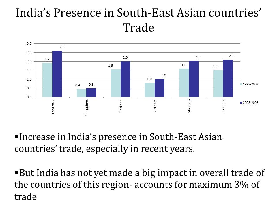 Indias Presence in South-East Asian countries Trade Increase in Indias presence in South-East Asian countries trade, especially in recent years.