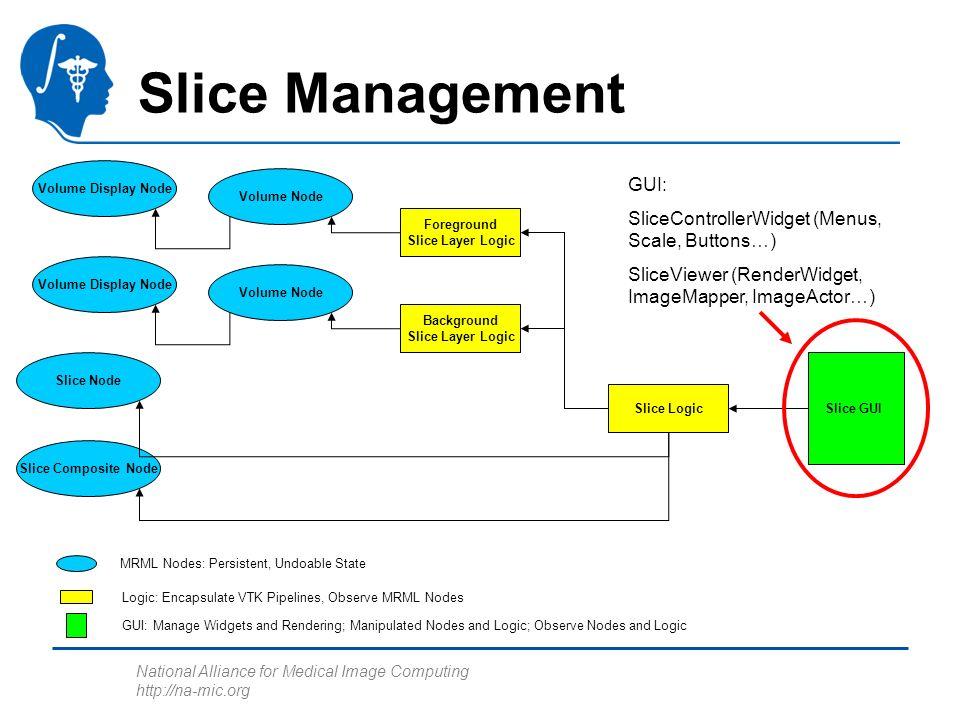 National Alliance for Medical Image Computing http://na-mic.org Slice Management Foreground Slice Layer Logic Slice Node Slice Composite Node Background Slice Layer Logic Slice Logic Volume Display Node Volume Node Volume Display Node Volume Node Slice GUI MRML Nodes: Persistent, Undoable State Logic: Encapsulate VTK Pipelines, Observe MRML Nodes GUI: Manage Widgets and Rendering; Manipulated Nodes and Logic; Observe Nodes and Logic GUI: SliceControllerWidget (Menus, Scale, Buttons…) SliceViewer (RenderWidget, ImageMapper, ImageActor…)