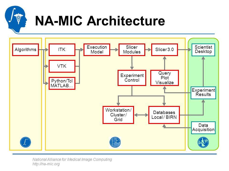 National Alliance for Medical Image Computing http://na-mic.org Scientist Desktop NA-MIC Architecture AlgorithmsITK VTK Slicer Modules Experiment Control Workstation / Cluster / Grid Slicer 3.0 Python/Tcl MATLAB… Execution Model Databases Local / BIRN Data Acquisition Experiment Results Query Plot Visualize