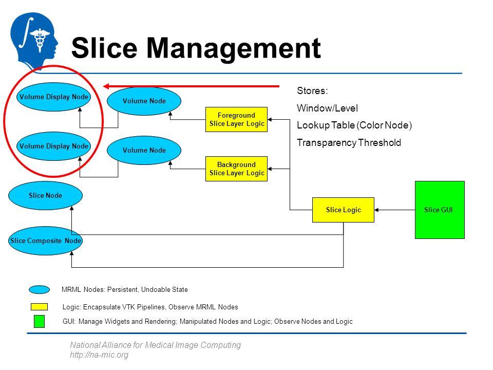 National Alliance for Medical Image Computing http://na-mic.org Slice Management Foreground Slice Layer Logic Slice Node Slice Composite Node Background Slice Layer Logic Slice Logic Volume Display Node Volume Node Volume Display Node Volume Node Slice GUI MRML Nodes: Persistent, Undoable State Logic: Encapsulate VTK Pipelines, Observe MRML Nodes GUI: Manage Widgets and Rendering; Manipulated Nodes and Logic; Observe Nodes and Logic Stores: Window/Level Lookup Table (Color Node) Transparency Threshold