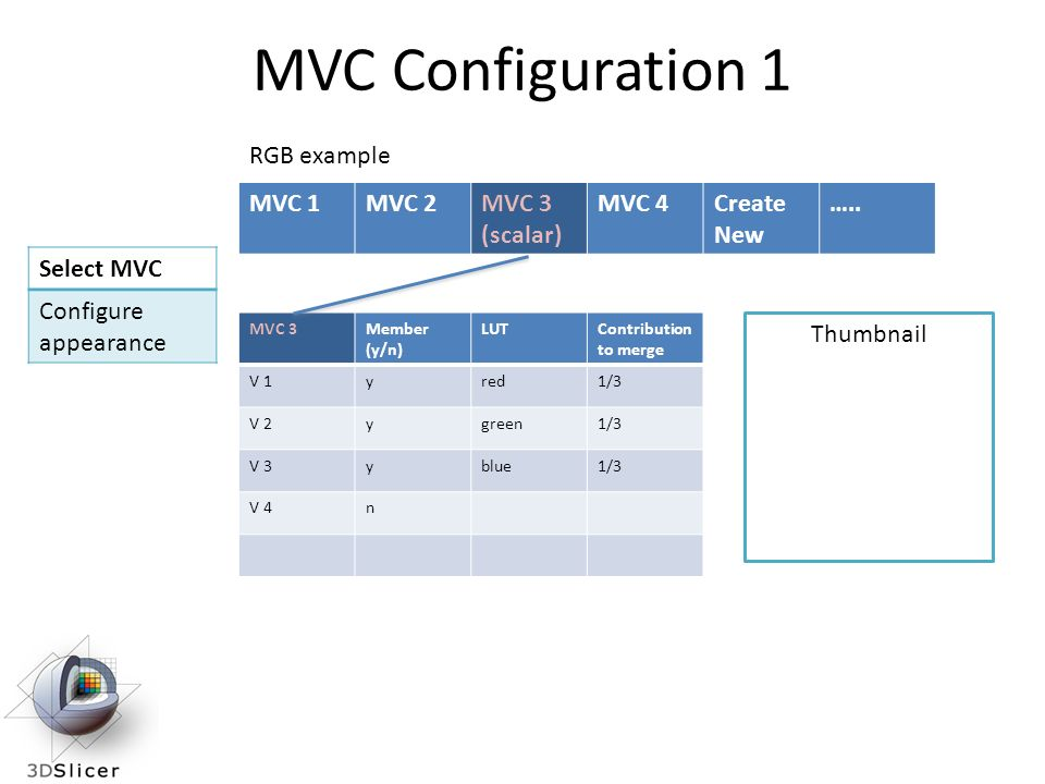 MVC 3Member (y/n) LUTContribution to merge V 1yred1/3 V 2ygreen1/3 V 3yblue1/3 V 4n MVC 1MVC 2MVC 3 (scalar) MVC 4Create New …..