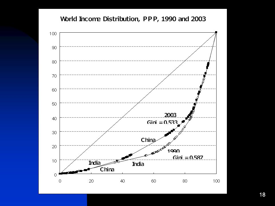 18 World income distribution, PPP, 1990 and 2003