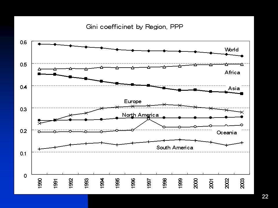 22 Gini coefficient by region