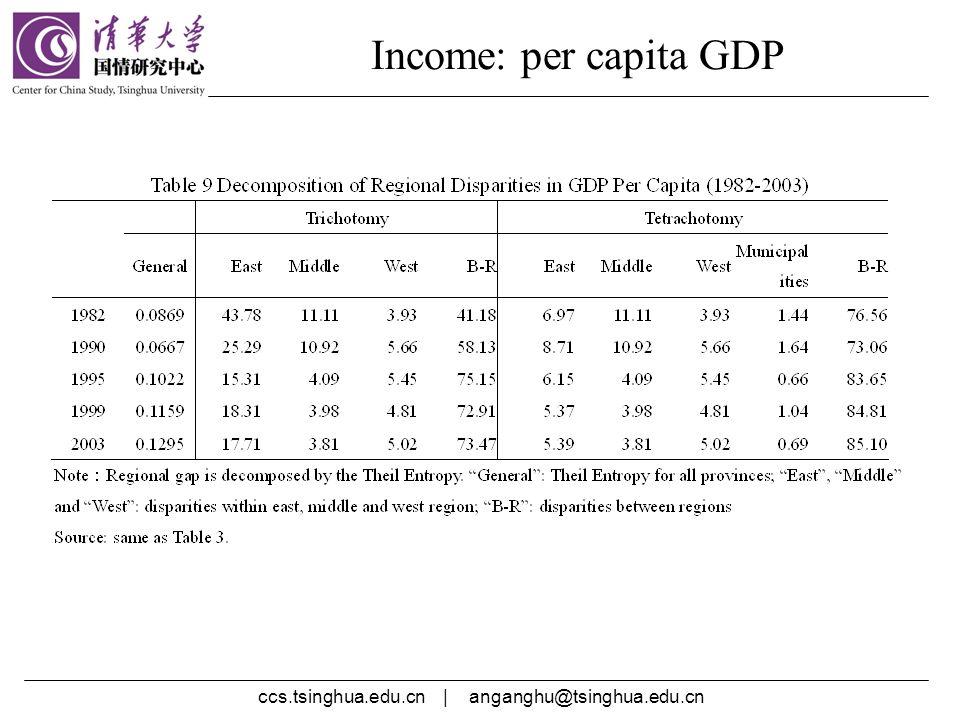 ccs.tsinghua.edu.cn | anganghu@tsinghua.edu.cn Income: per capita GDP