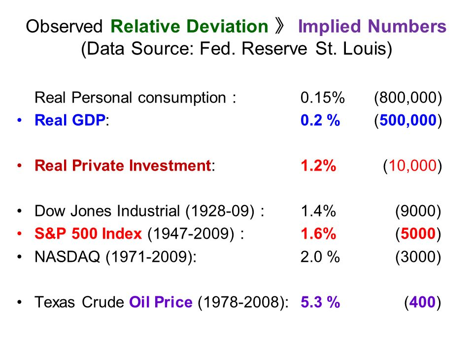 Observed Relative Deviation Implied Numbers (Data Source: Fed.