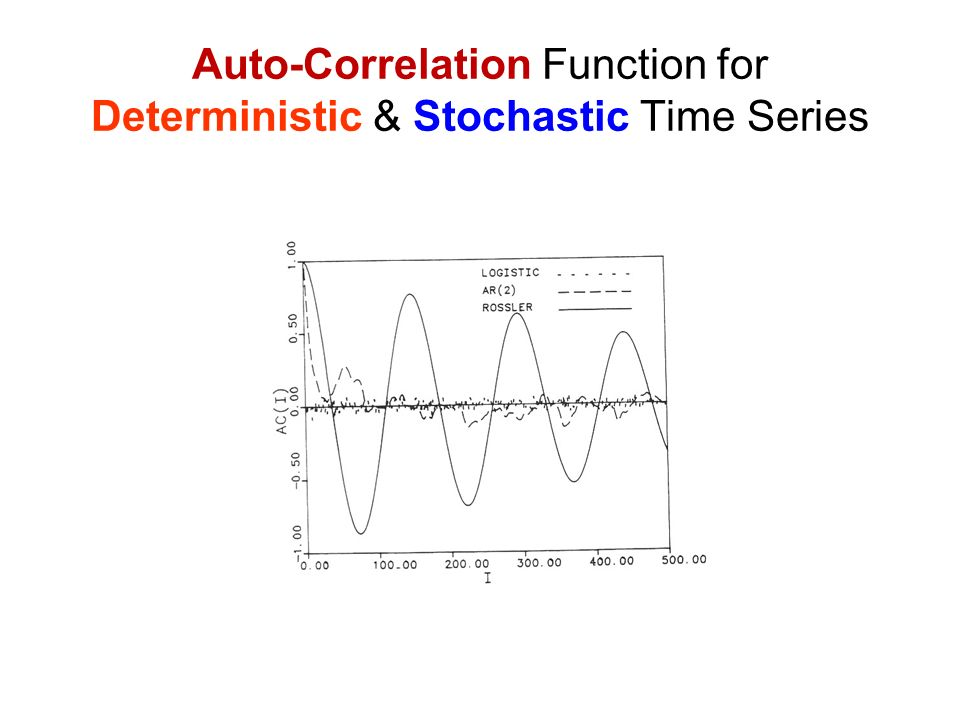 Auto-Correlation Function for Deterministic & Stochastic Time Series