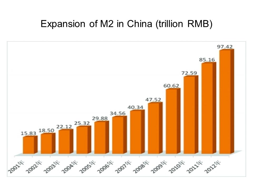 Expansion of M2 in China (trillion RMB)