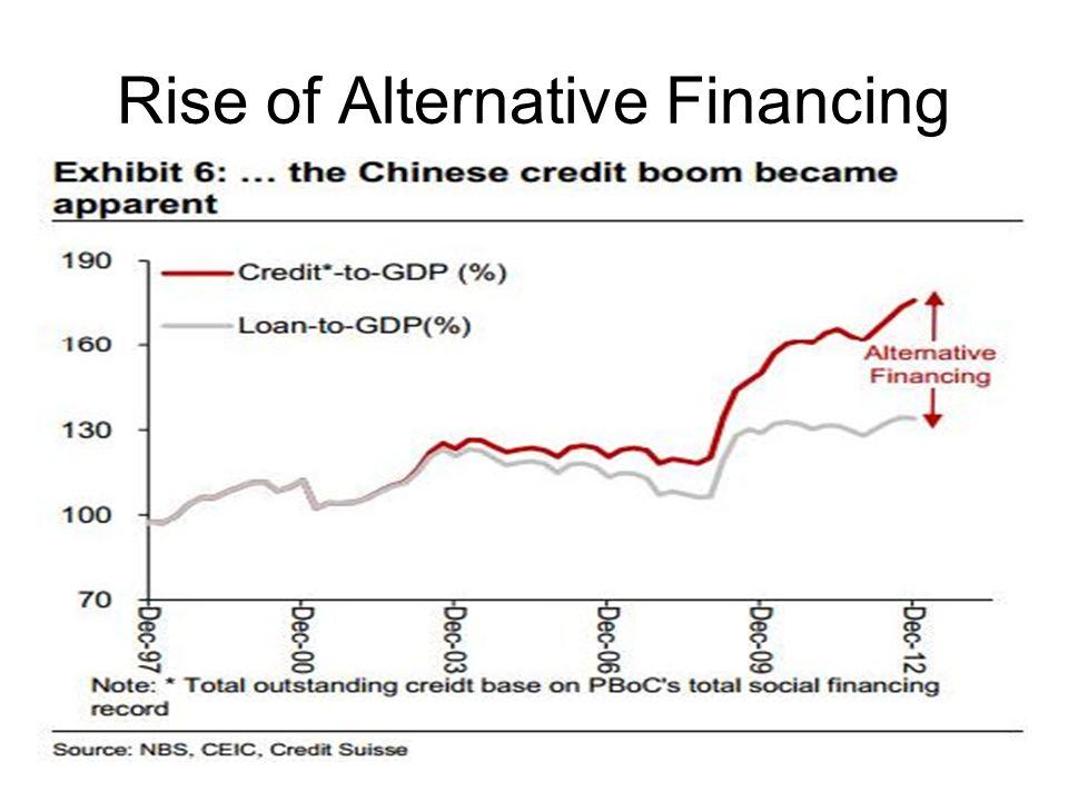 Rise of Alternative Financing