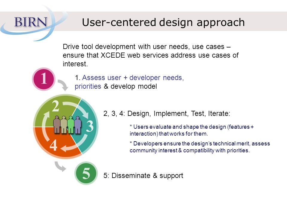User-centered design approach 1.