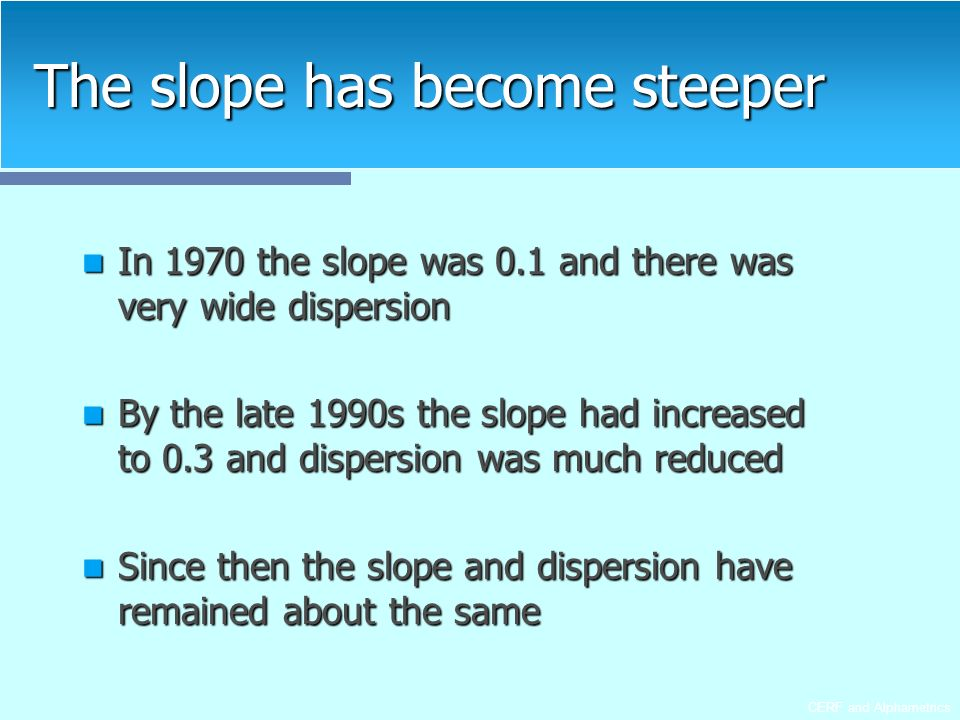 CERF and Alphametrics The slope has become steeper In 1970 the slope was 0.1 and there was very wide dispersion In 1970 the slope was 0.1 and there was very wide dispersion By the late 1990s the slope had increased to 0.3 and dispersion was much reduced By the late 1990s the slope had increased to 0.3 and dispersion was much reduced Since then the slope and dispersion have remained about the same Since then the slope and dispersion have remained about the same