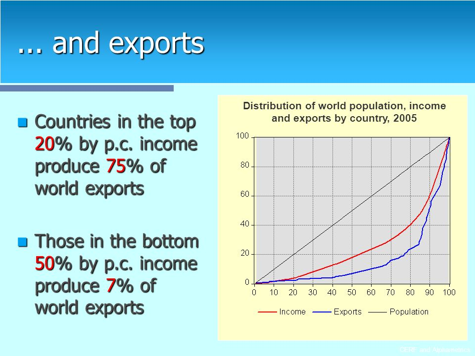 CERF and Alphametrics... and exports Countries in the top 20% by p.c.