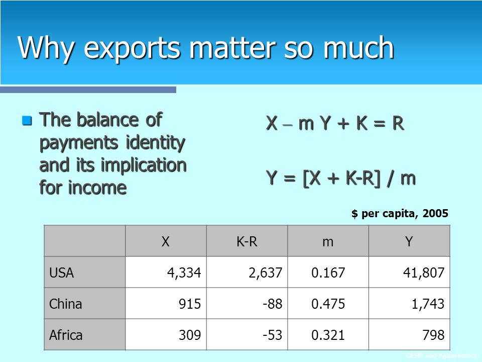 CERF and Alphametrics Why exports matter so much The balance of payments identity and its implication for income The balance of payments identity and its implication for income X – m Y + K = R Y = [X + K-R] / m XK-RmY USA4,3342,6370.16741,807 China915-880.4751,743 Africa309-530.321798 $ per capita, 2005