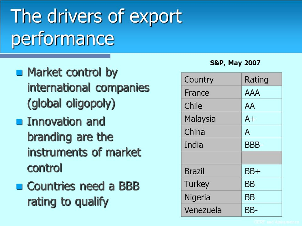 CERF and Alphametrics The drivers of export performance Market control by international companies (global oligopoly) Market control by international companies (global oligopoly) Innovation and branding are the instruments of market control Innovation and branding are the instruments of market control Countries need a BBB rating to qualify Countries need a BBB rating to qualify CountryRating FranceAAA ChileAA MalaysiaA+ ChinaA IndiaBBB- BrazilBB+ TurkeyBB NigeriaBB VenezuelaBB- S&P, May 2007