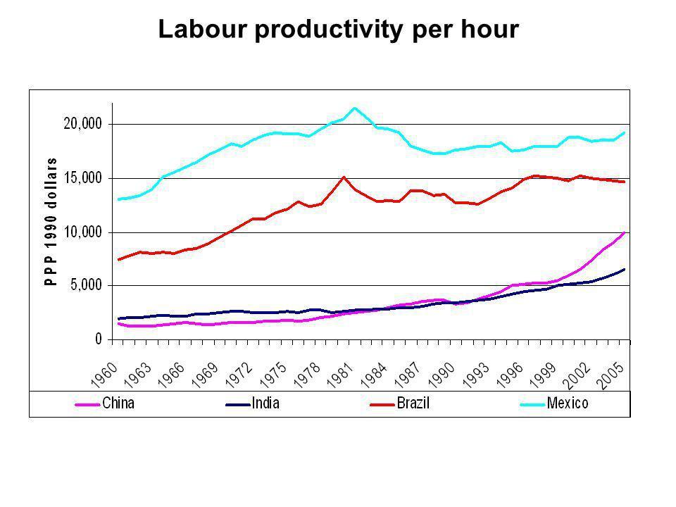 Labour productivity per hour