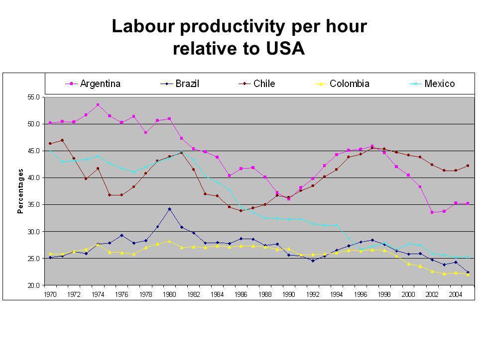 Labour productivity per hour relative to USA