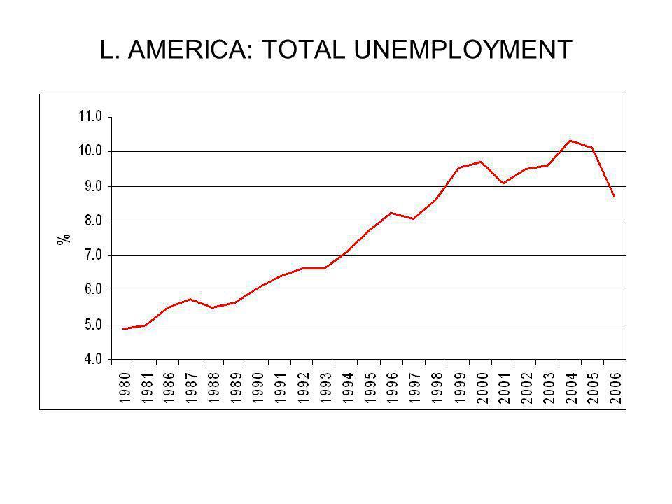 L. AMERICA: TOTAL UNEMPLOYMENT