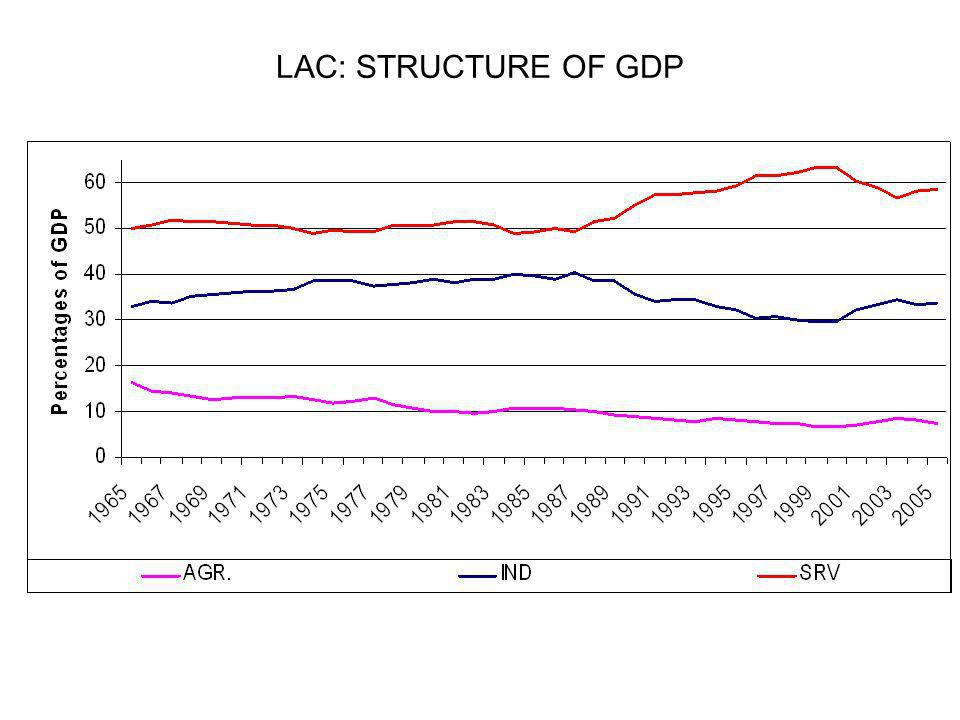 LAC: STRUCTURE OF GDP