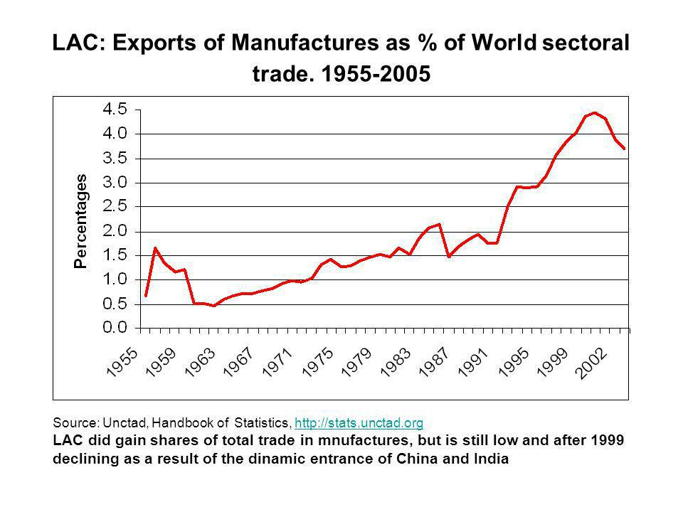 LAC: Exports of Manufactures as % of World sectoral trade.